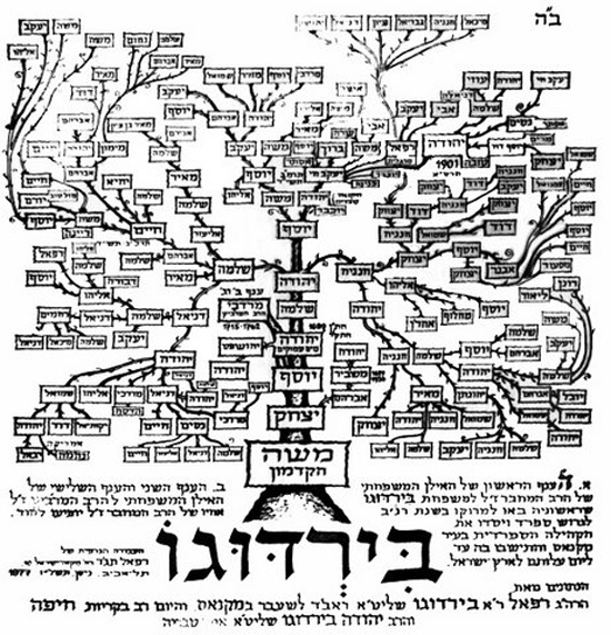 Hebrew Genealogical Record